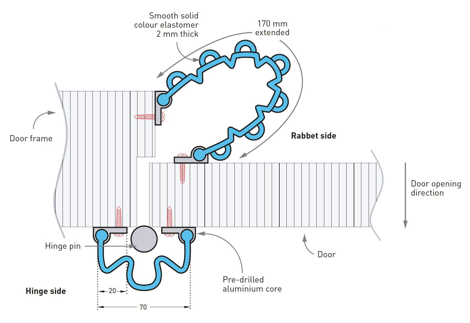 Deurbescherming Safy Door vingerbescherming tekening