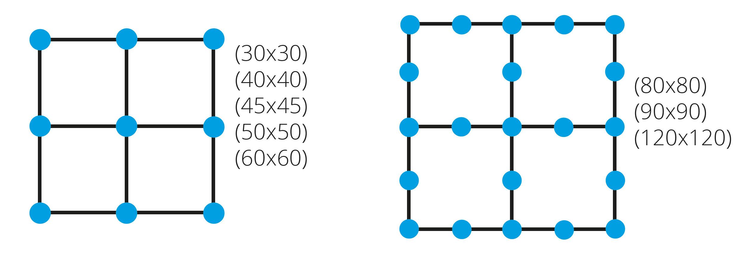 Proleveling system verdeling vierkante tegels